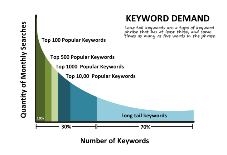 longtail keywords