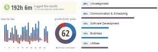 RescueTime Productivity Pulse